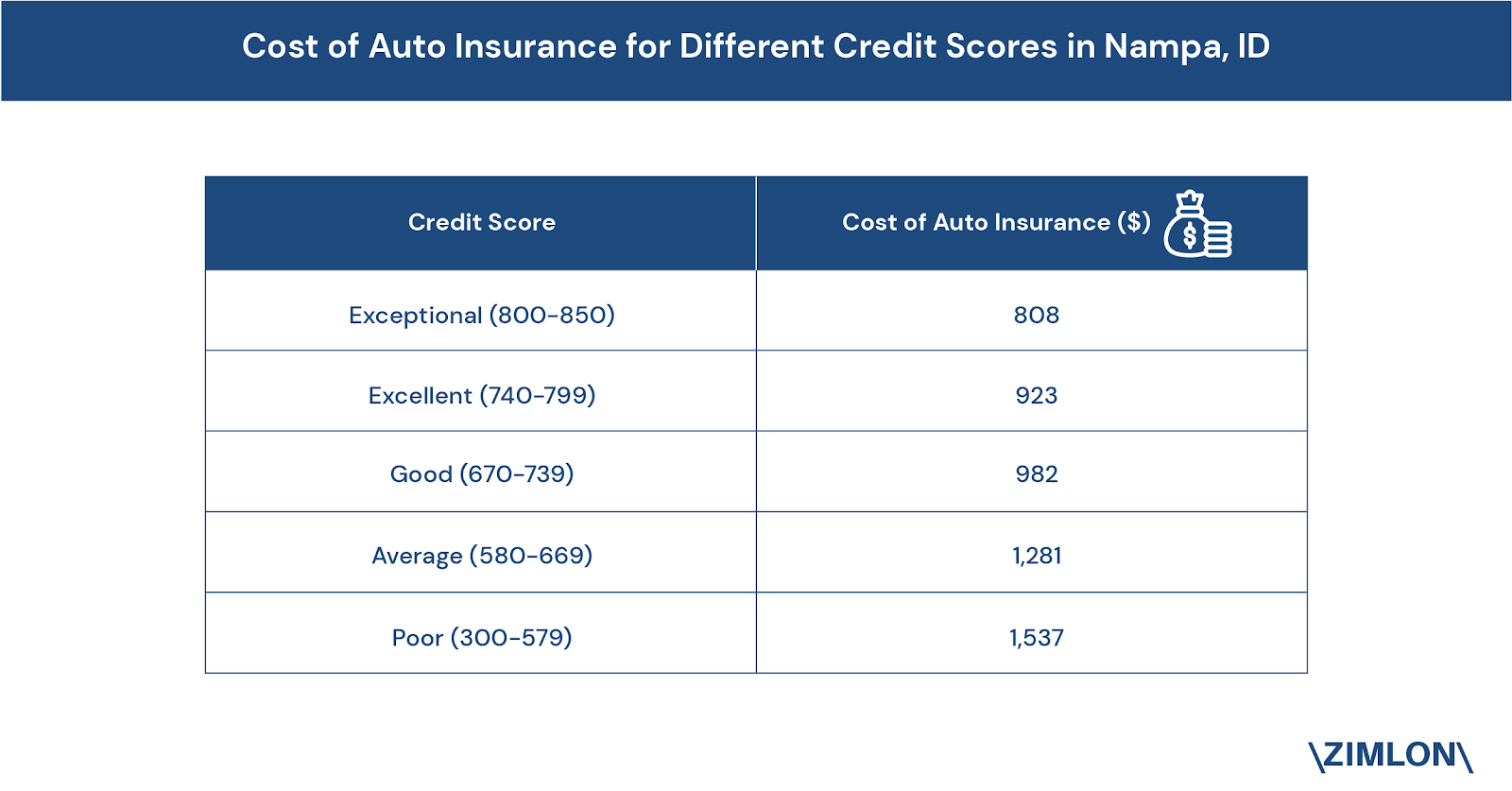 car_insurance_rates_in_nampa_id