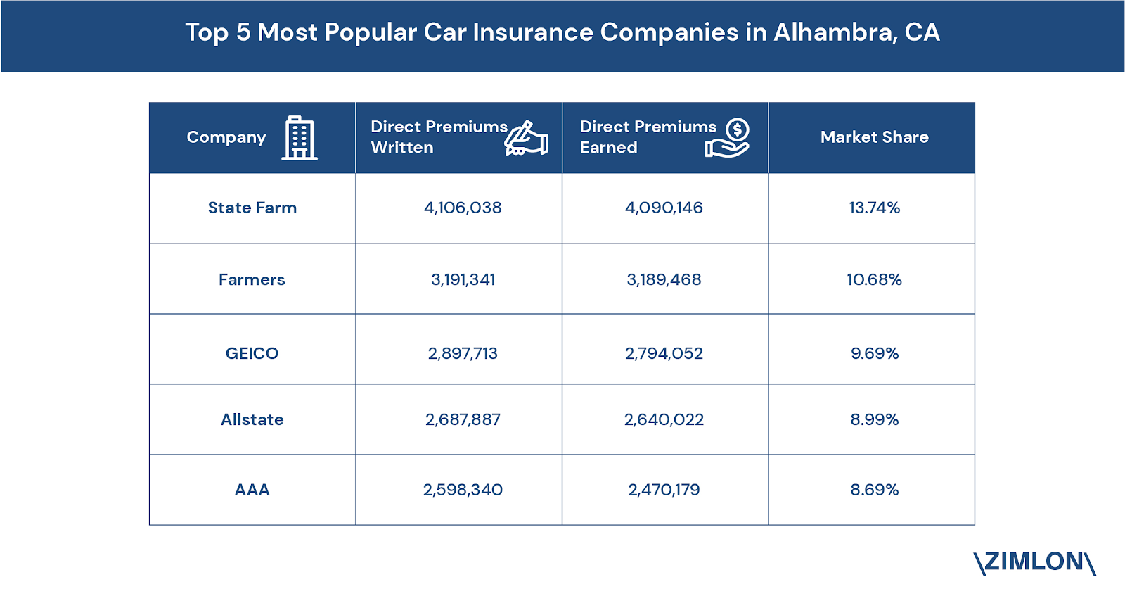 the_five_most_popular_car_insurance_companies_in_alhambra_ca