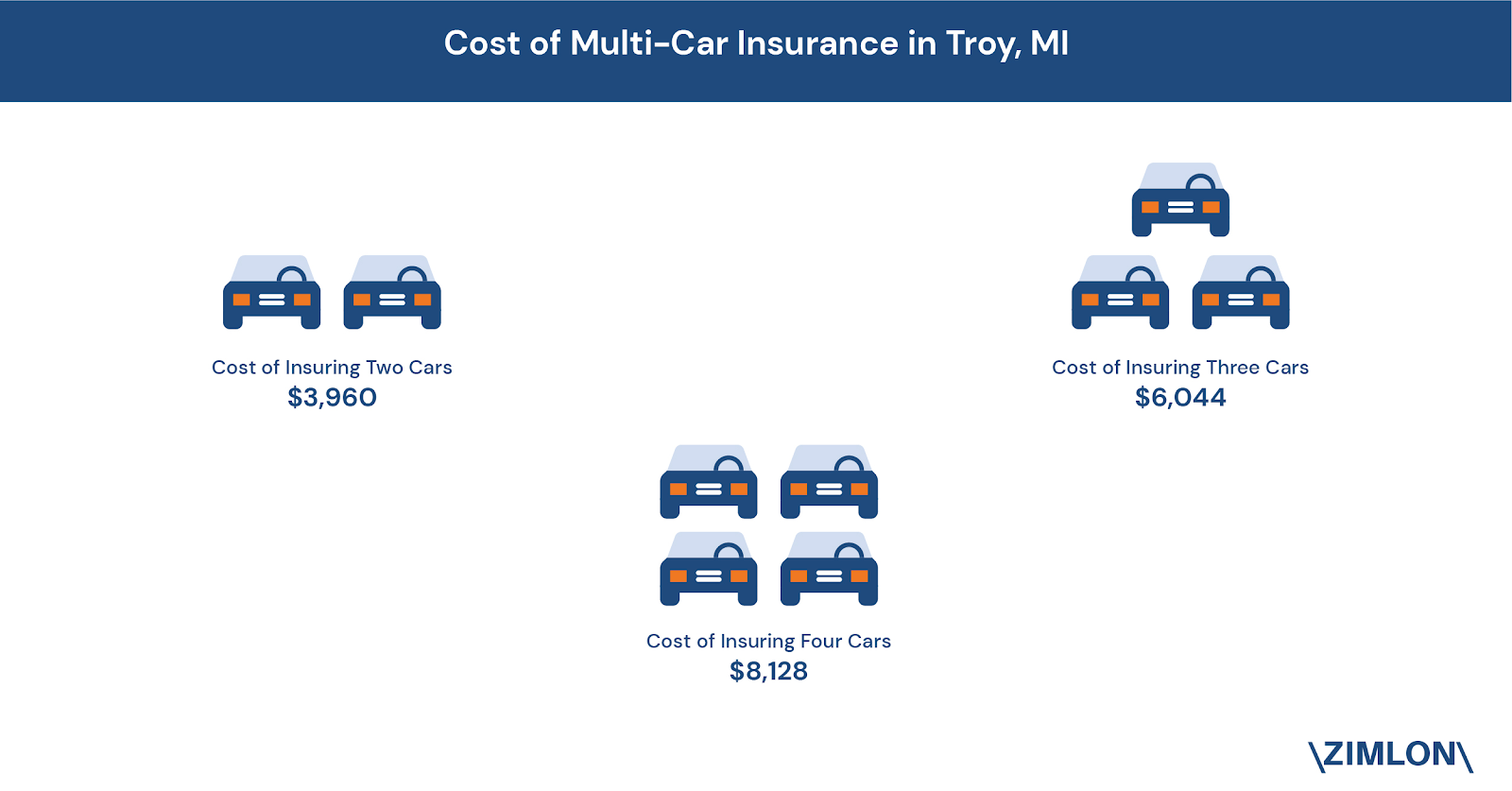 the_average_rate_of_car_insurance_in_troy_mi